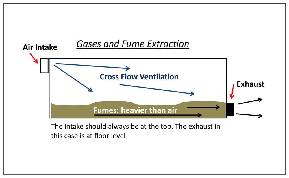 diagram showing gases and fume extraction using the 360 products vent