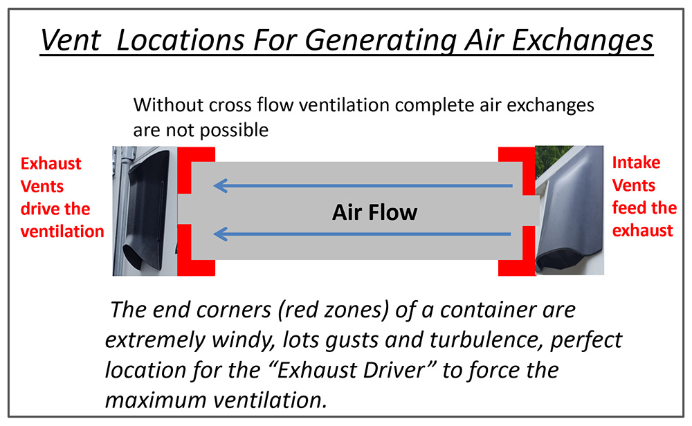 diagram showing vent locations for generating air exchanges using the 360 products vent