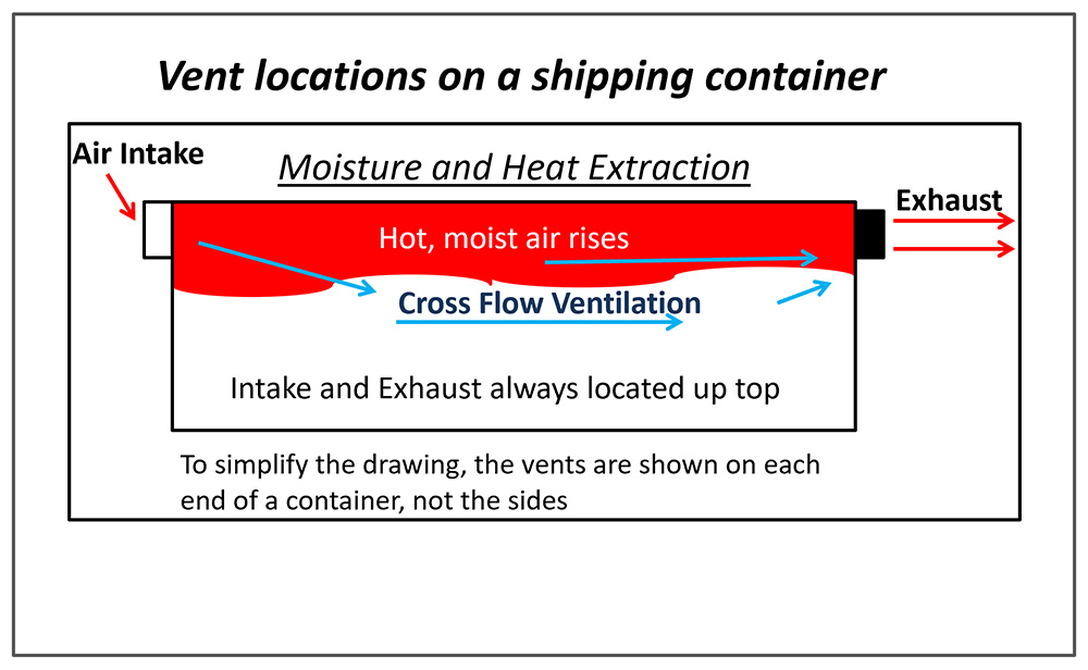 diagram showing vent locations on a shipping container using the 360 products vent